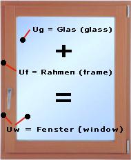Meurer bauelemente - Fenster uw wert ...